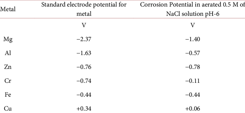 Standard electrode potential of metals in NaCl solution