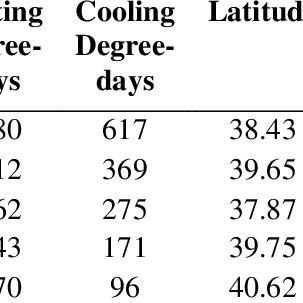 (PDF) Determination of optimum insulation thicknesses