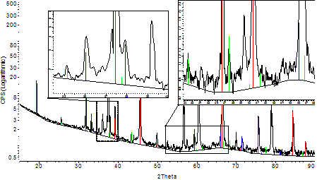the particle size distribution