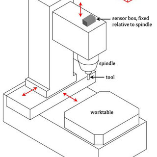 Schematic of sensor box on machine tool for metrology of