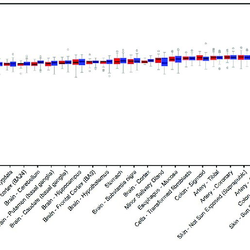 Cost Regression Results for Different Types of Uterine