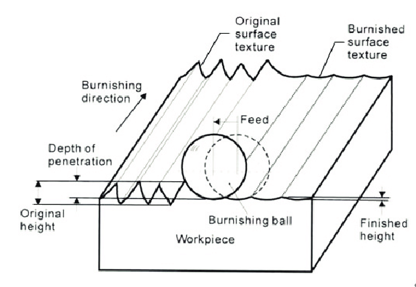 Schematic diagram of the ball burnishing process