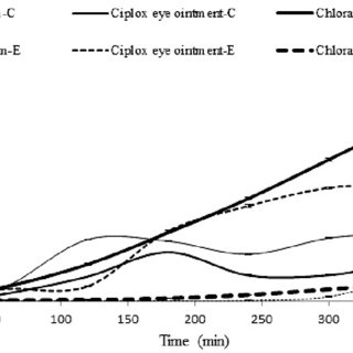 (PDF) Association of Permeability and Lipid Content of