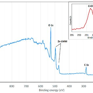 (PDF) Dissolution-Induced Nanowire Synthesis on Hot-Dip