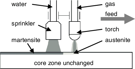 Schematic representation of the flame hardening process