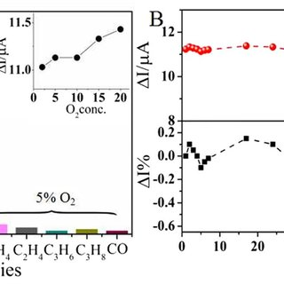 (A) X-ray Photoelectron Spectroscopy of Bi and Na of Na 0