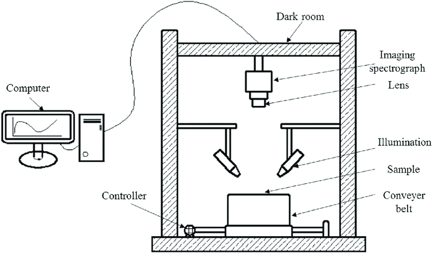 schematic diagram of computer components what is a circuit the primary hyperspectral imaging device all were