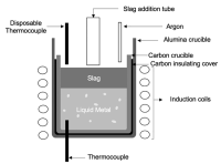 Schematic diagram of the induction furnace used in the ...