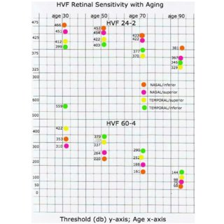 (PDF) The peripheral and Central Humphrey visual field