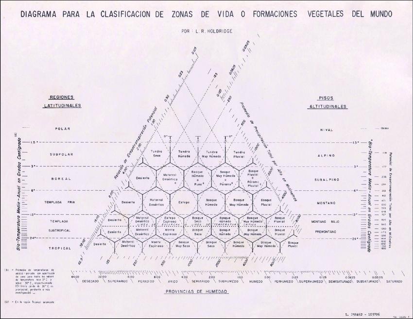 DIAGRAMA DE HOLDRIDGE PDF