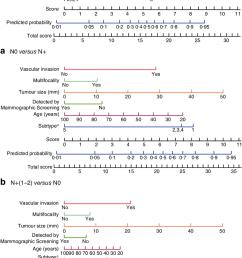 nomograms predicting the extent of axillary nodal disease a disease free axilla n0 [ 850 x 1358 Pixel ]