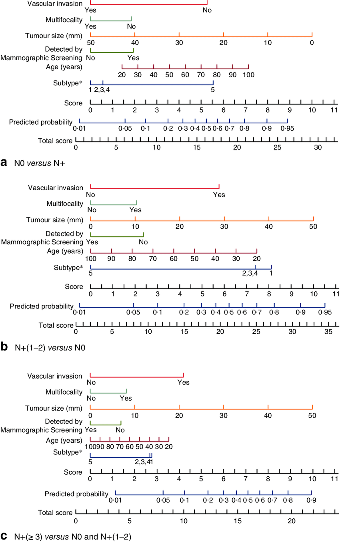 medium resolution of nomograms predicting the extent of axillary nodal disease a disease free axilla n0