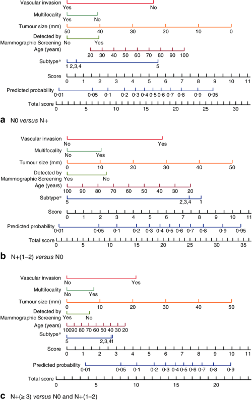 small resolution of nomograms predicting the extent of axillary nodal disease a disease free axilla n0