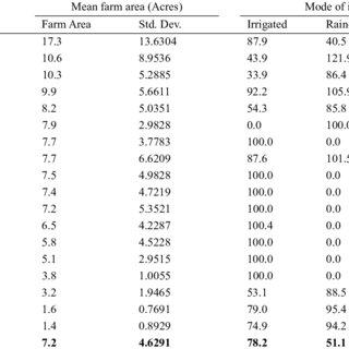 (PDF) Socio-Economic Characteristics of Farming Community