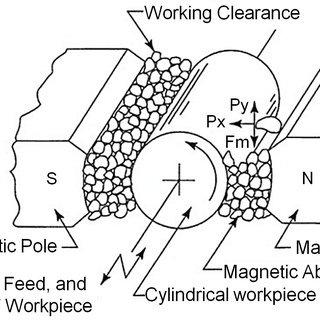 (PDF) Review of Superfinishing by the Magnetic Abrasive
