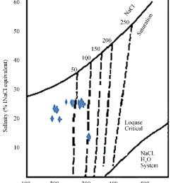 determination diagram for vapor pressure of fluid on the basis of salinity vs homogenization temperature [ 850 x 1030 Pixel ]