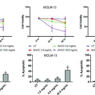 (PDF) Active hexose-correlated compound enhances extrinsic