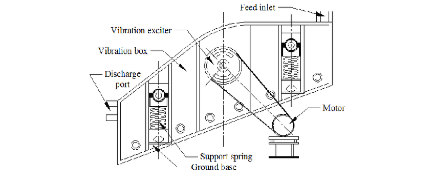 Schematic diagram of single shaft vibrating screen