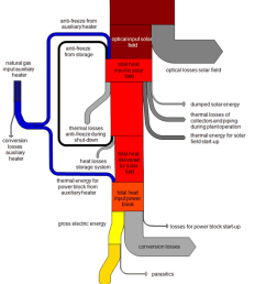 sankey diagram for energy flows in a molten salt line focusing system 4  [ 850 x 986 Pixel ]