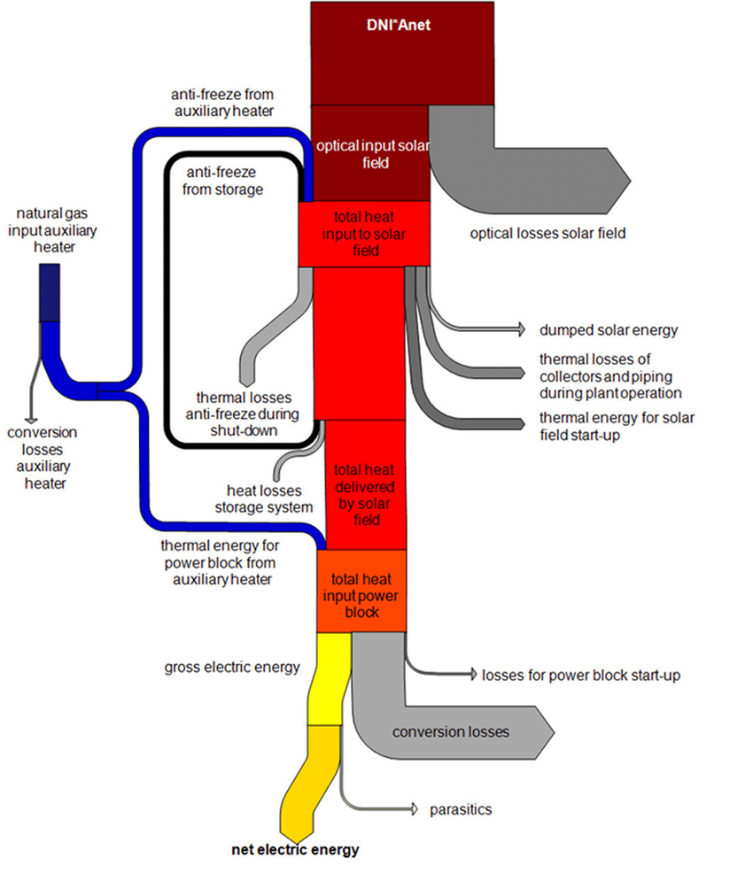 hight resolution of sankey diagram for energy flows in a molten salt line focusing system 4