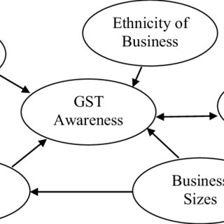 (PDF) Goods and Services Tax (GST): Challenges Faced by