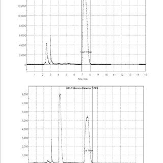 (PDF) An efficient preparation of labelling precursor of