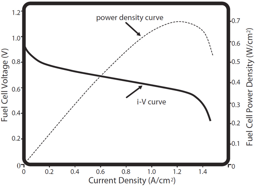 Combined fuel cell i-V and power density curves. The power