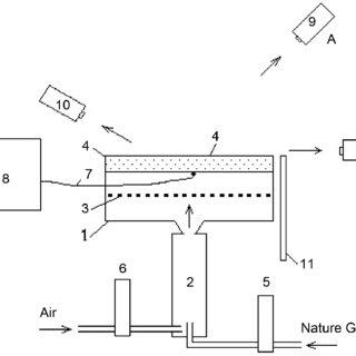 Scheme of experiments. 1: burner device; 2: mixer; 3: flow