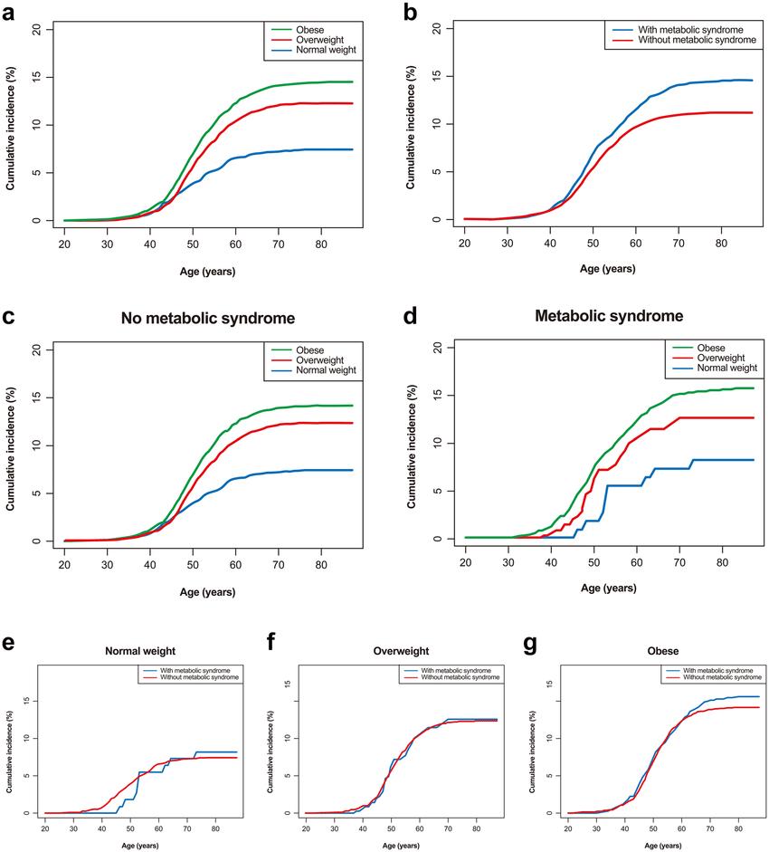 medium resolution of risk of erosive reflux disease according to body mass index category download scientific diagram