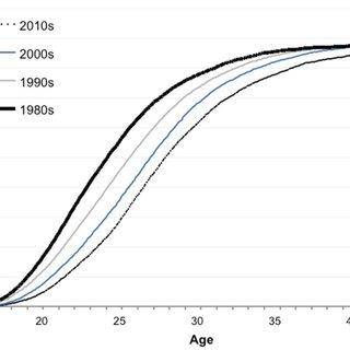 (PDF) Childbearing trends in Iceland, 1982–2013: Fertility