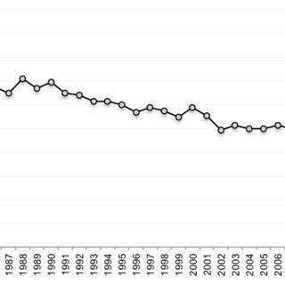 (PDF) Childbearing trends in Iceland, 1982–2013: Fertility