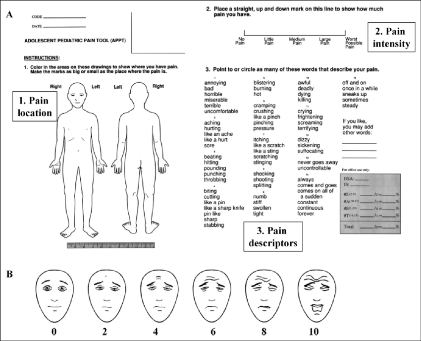 A, The adolescent pediatric pain tool. B, The faces pain