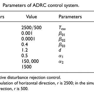ELECTOMAGNETIC SUSPENSION 2.2 ELECTRODYNAMIC SUSPENSION