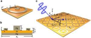 Schematic diagram and surface plasmon polariton (SPP) excitation of the   Download Scientific