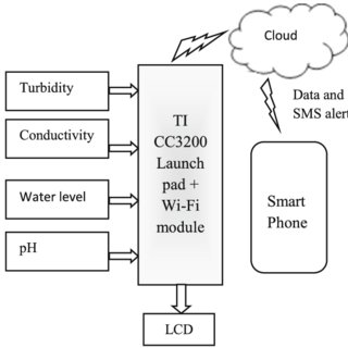 (PDF) Internet of things enabled real time water quality