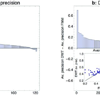 Comparison of DWT and PSWM performance on ChIP-seq data. a