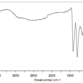 % Drug release vs time plot of F7 showing zero order