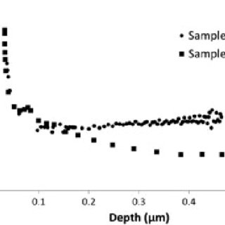 Typical electrical parameters for CdTe and CdS films