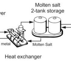 Principle scheme of a liquid metal-based solar tower plant