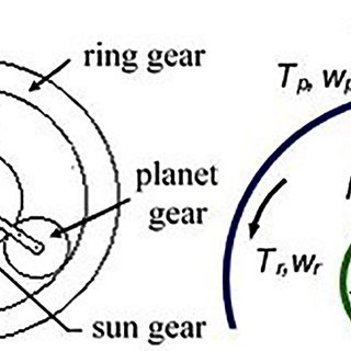 Layout and free body diagram of a single planetary gear