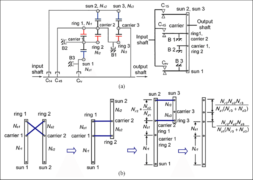 Lever method for a five-speed automatic transmission: (a