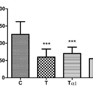 (PDF) THYMUS PEPTIDES (THYMULIN, THYMOSIN ALPHA 1 AND