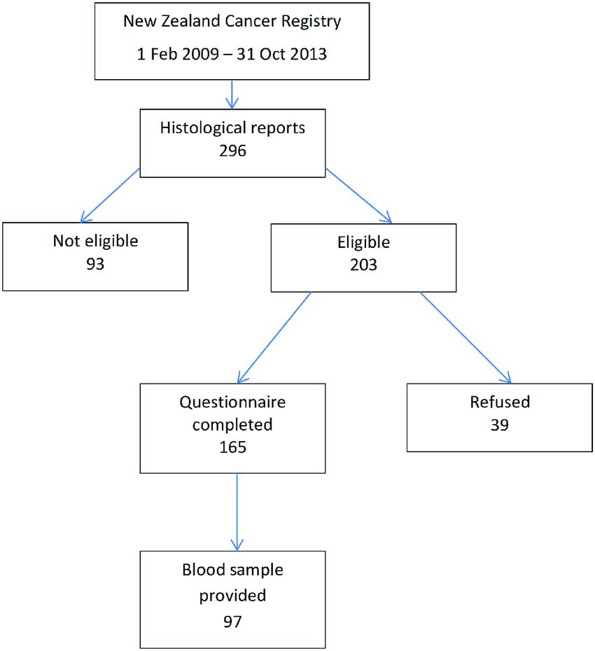 medium resolution of flow diagram showing case participation https doi org 10 1371