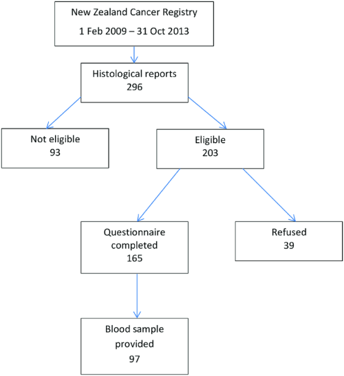 small resolution of flow diagram showing case participation https doi org 10 1371