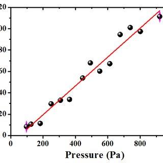 (PDF) Flexible Hydrogel Capacitive Pressure Sensor for
