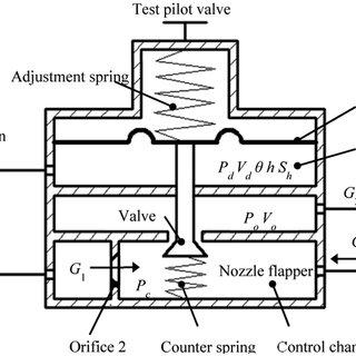 Pneumatic circuit diagram of dynamic experiment