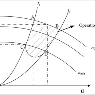 Efficient area of a parallel operation pump group with