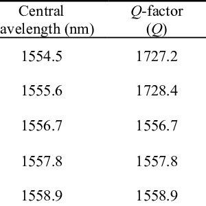 (PDF) Novel design of ring resonator based temperature