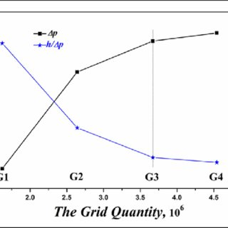 The shape of three heat exchangers: (a) graphical model of