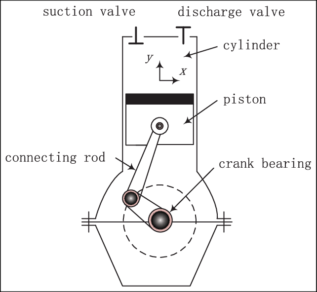 Schematic diagram of the cylinder and the piston in an
